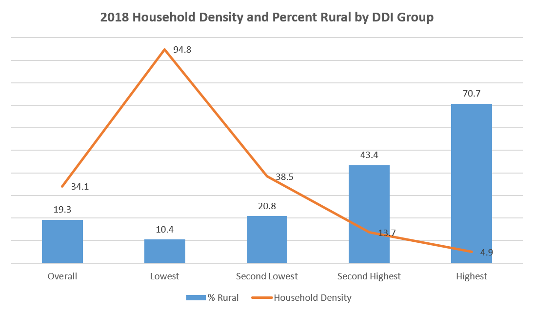 2018 Household Density