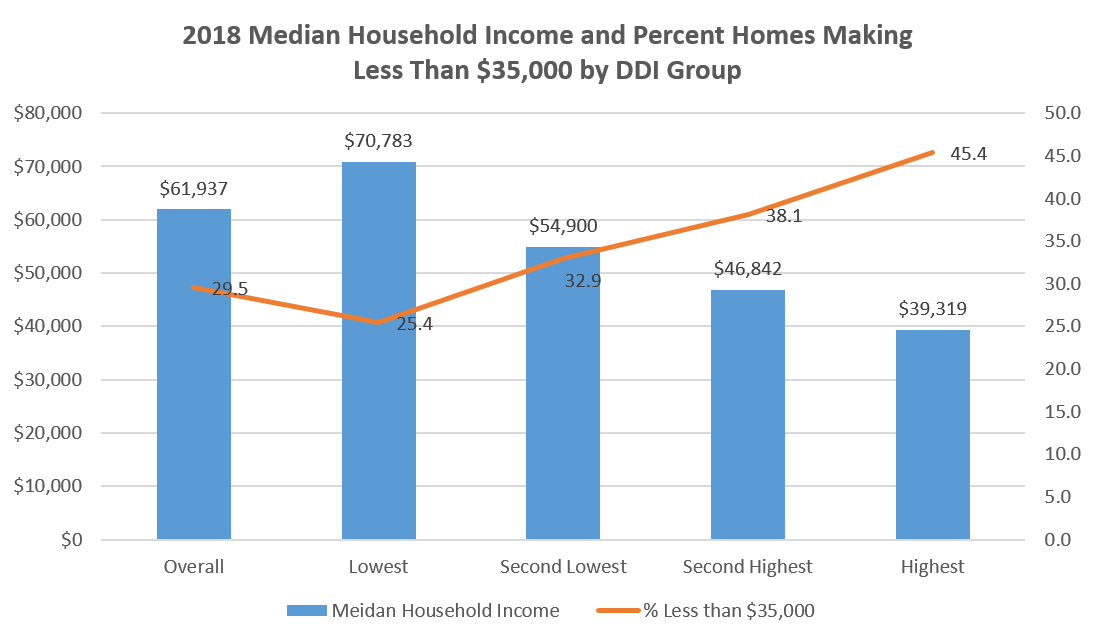 2018 Media Household Income