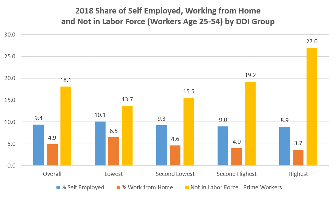 2018 Share of Self Employed