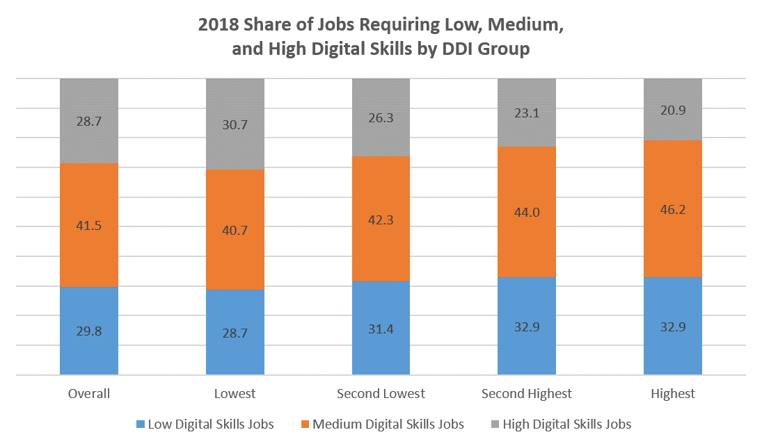 2018 Share of Jobs