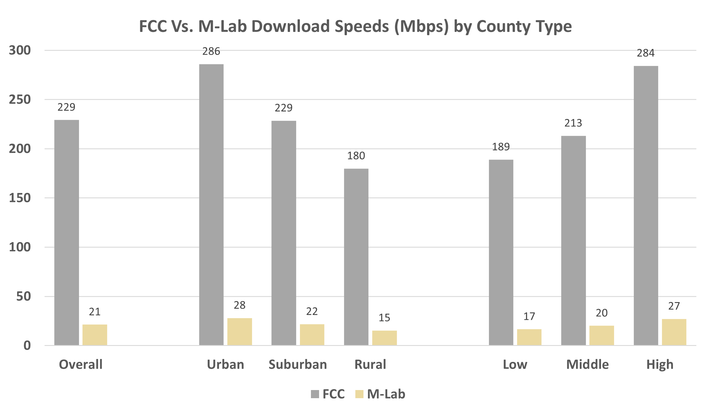 FCC Vs. M-Lab Download Speeds (Mbps) by County Type