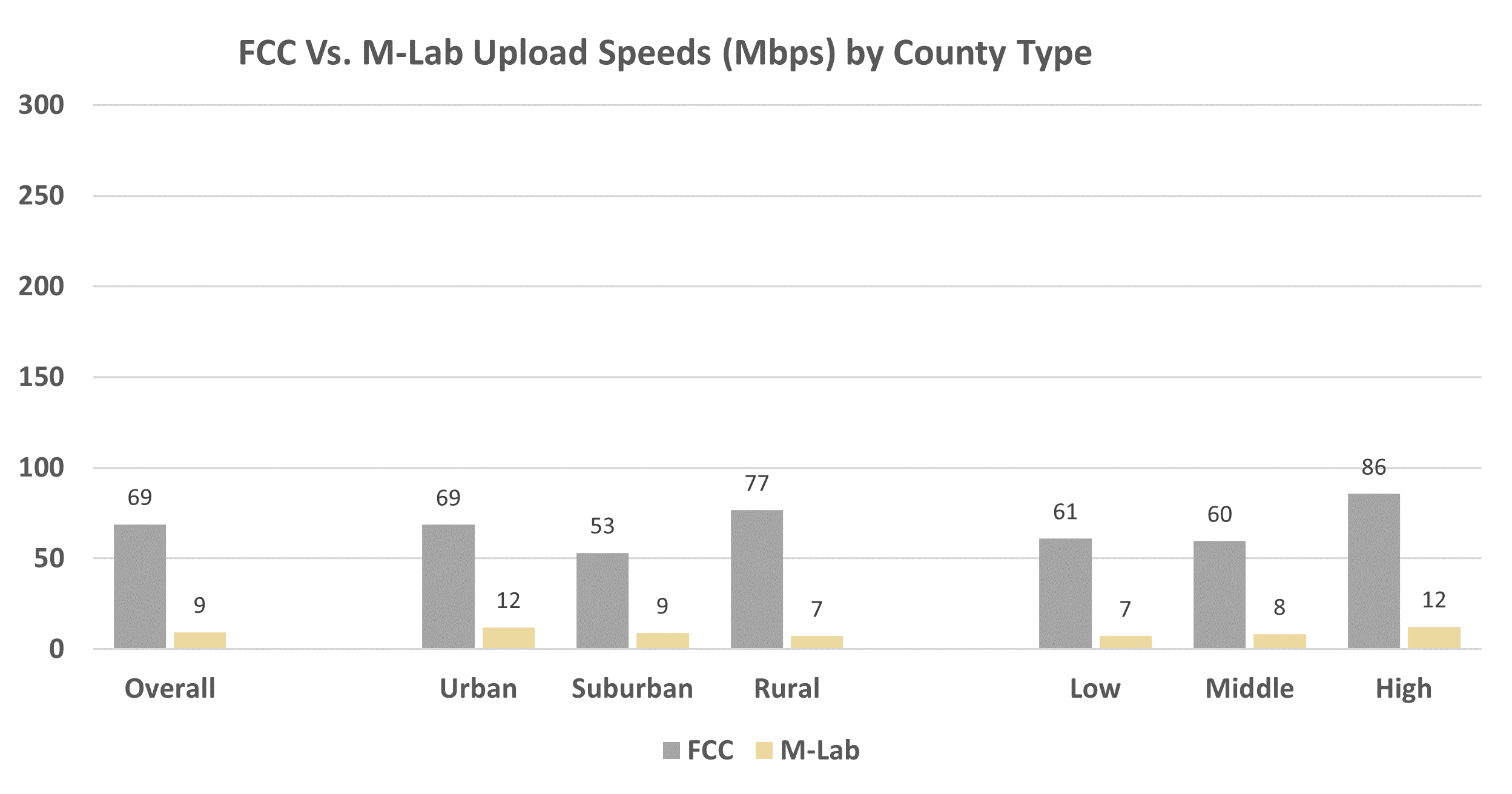 FCC Vs. M-Lab Upload Speeds (Mbps) by County Type