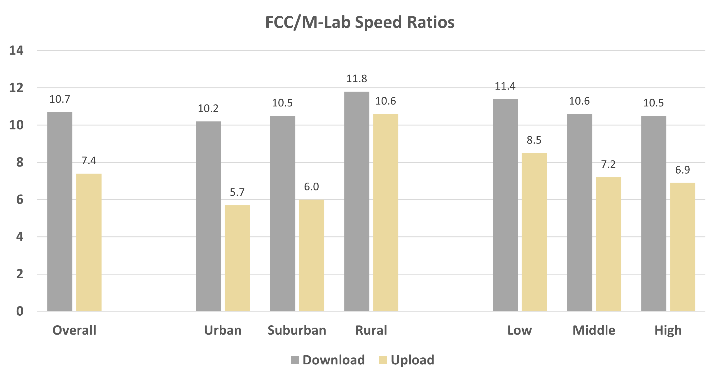 FCC/M-Lab Speed Ratios